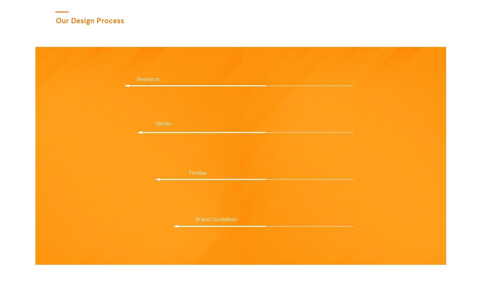 Our design process.